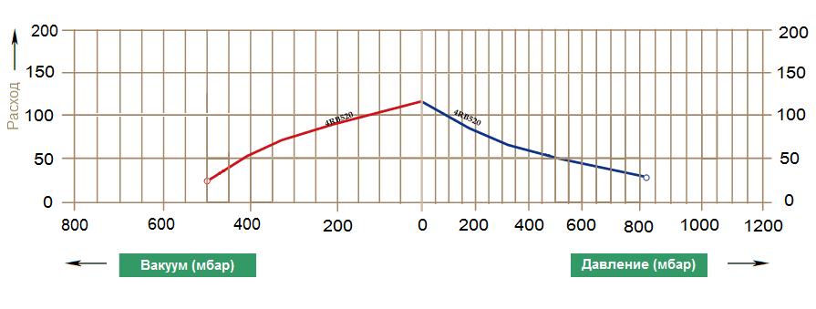 Графики рабочих характеристик GreenTech 4RB 520-040