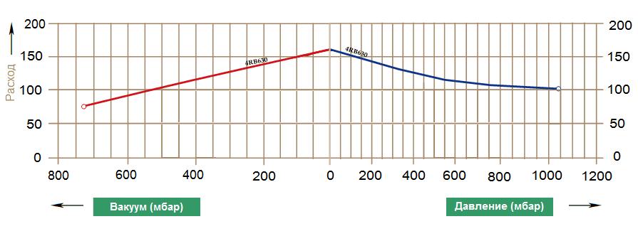 Графики рабочих характеристик GreenTech 4RB 630-075