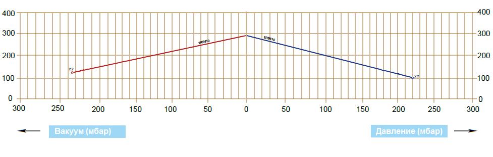 Графики рабочих характеристик GreenTech 2RB 610-022