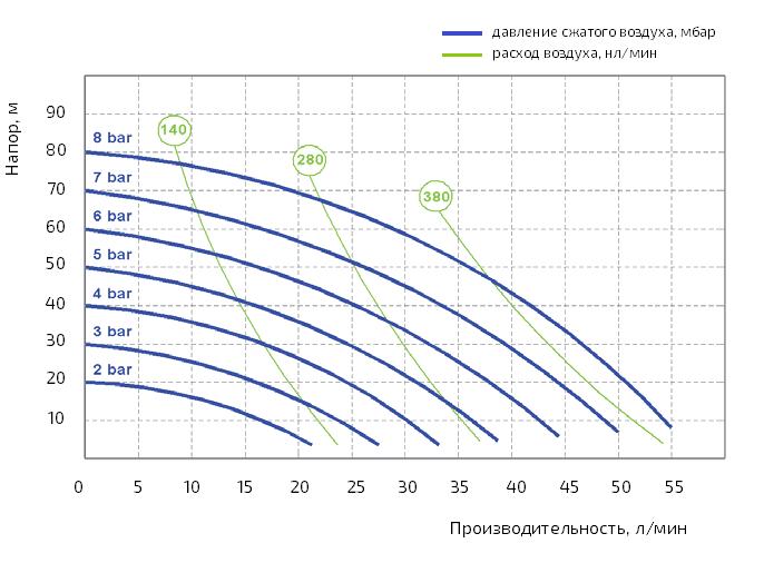 График производительности насоса Duotek AF0050AL