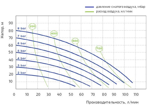 График производительности Seko AF0100K