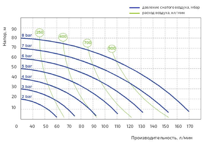 График производительности Seko AF0160K