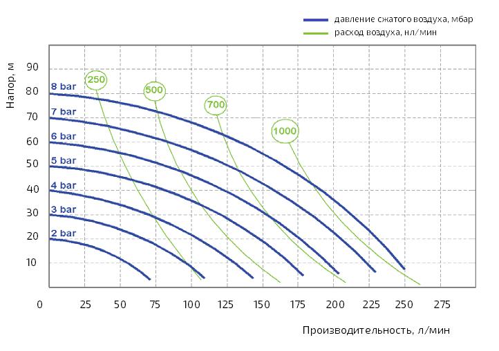 График производительности насоса Duotek AF0250AL