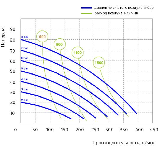 График производительности насоса Duotek AF0400K