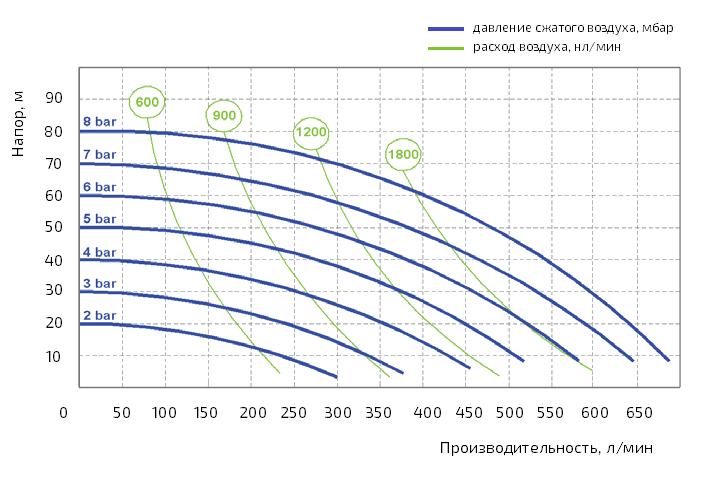 График производительности насоса Duotek AF0700S
