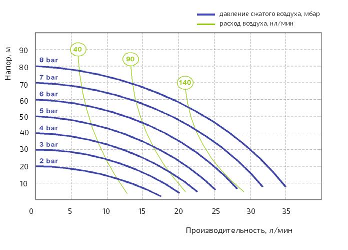 График рабочих характеристик модели AF XF 0018S
