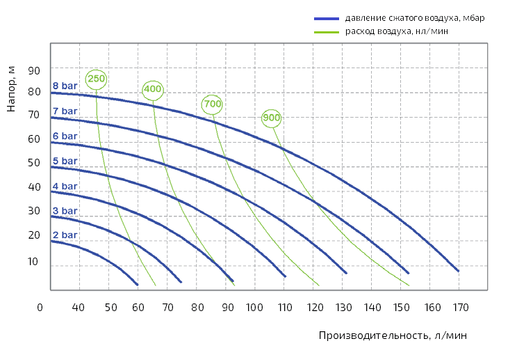 График рабочих характеристик модели AF 0F 0160S