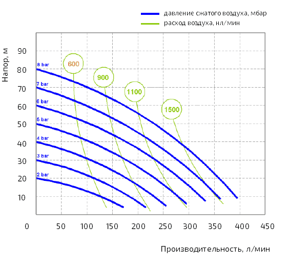 График рабочих характеристик модели AF XF 0400S