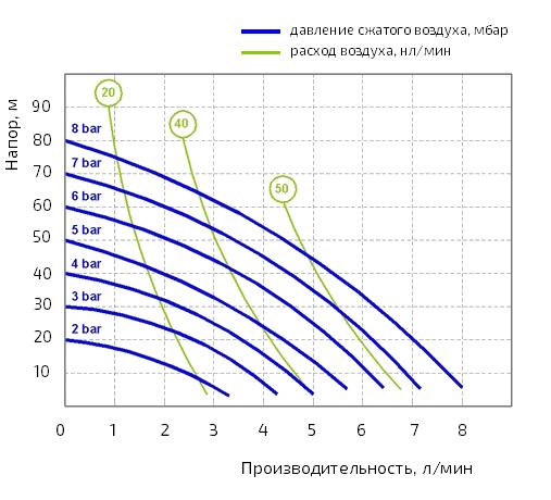 График производительности Seko Duotek AF X0 0007C