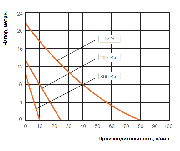 График рабочих характеристик Cheonsu DR-FHH-10-U4B