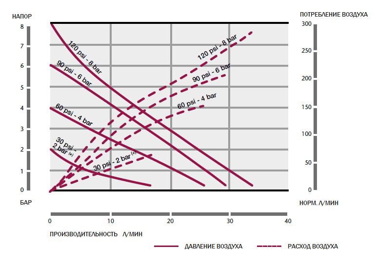 График рабочих характеристик насоса Samoa DF30_PB