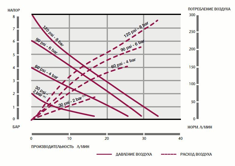 График рабочих характеристик насоса Samoa DF30_PP