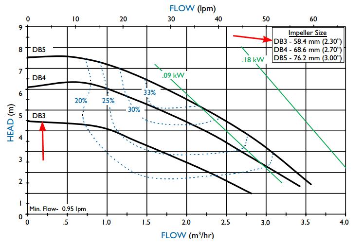 График рабочих характеристик насоса Finish Thompson DB3P-B с э/д 0.12/380В