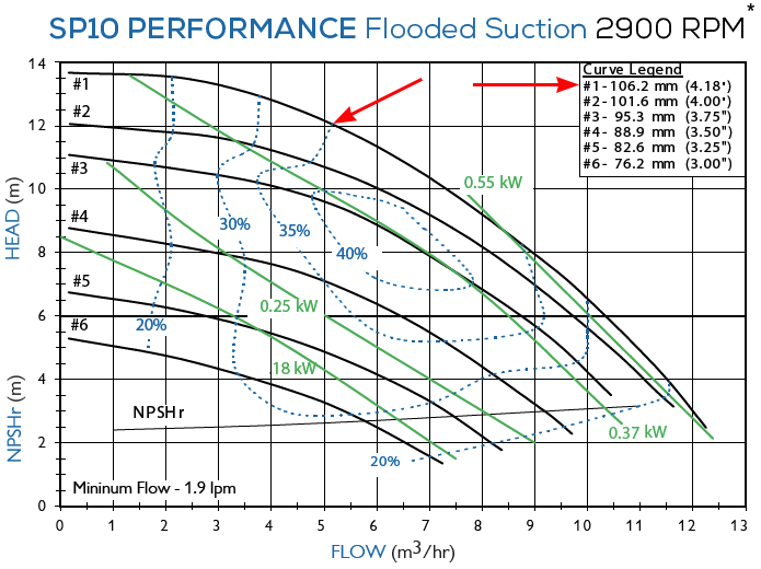График рабочих характеристик насоса Finish Thompson SP10P-B-95 с э/д 1.5/380В