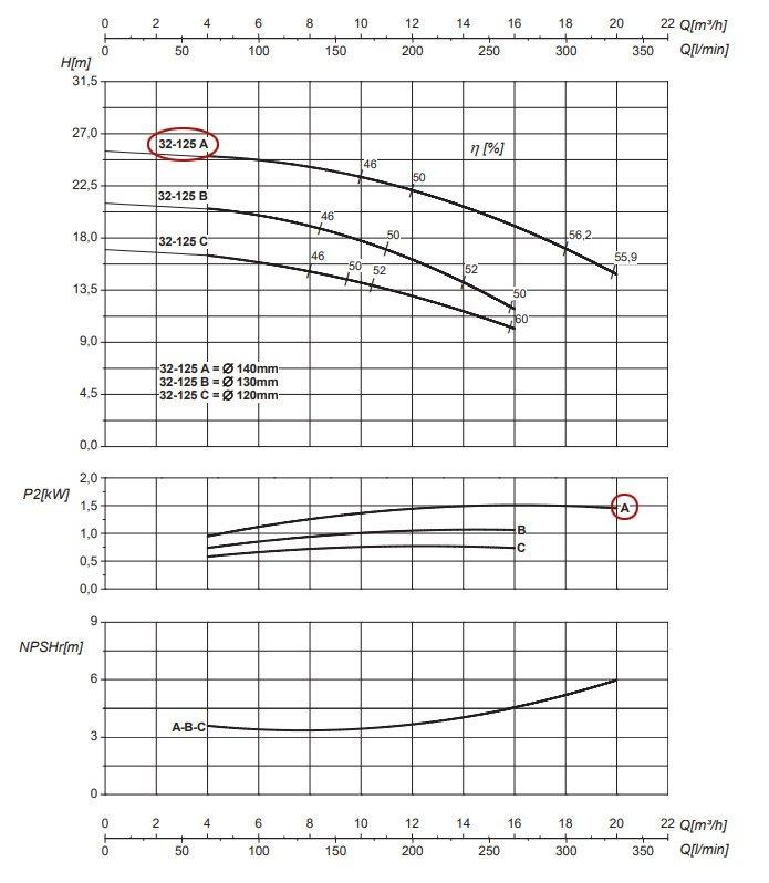 График рабочих характеристик центробежного насоса Saer IR32-125 A