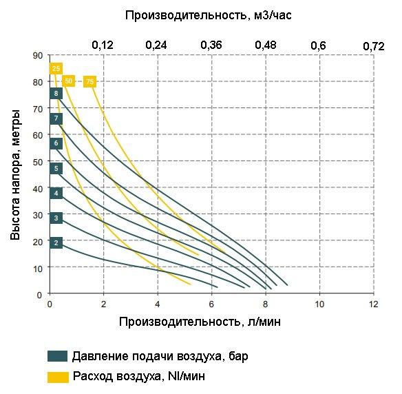 График зависимости характеристик насоса BOXER 7-P от давления сжатого воздуха
