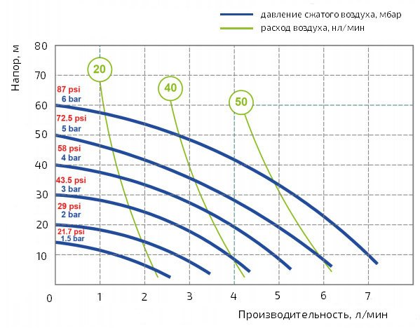 График производительности насоса Duotek AF0007K