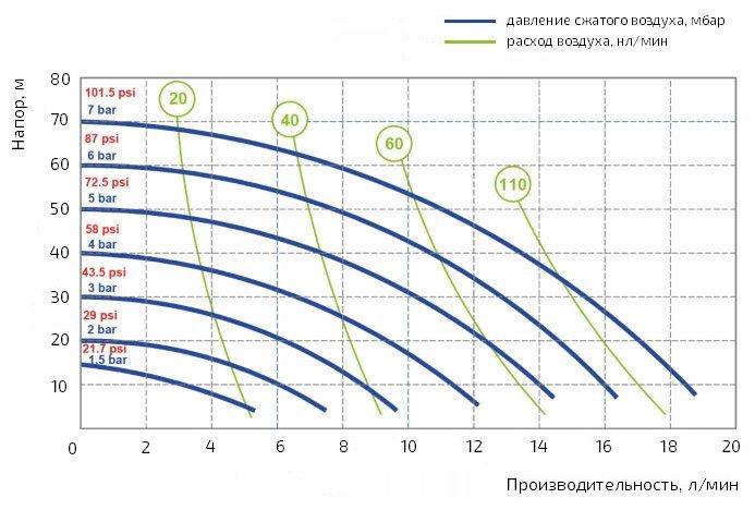 График производительности насоса Duotek AF0018K