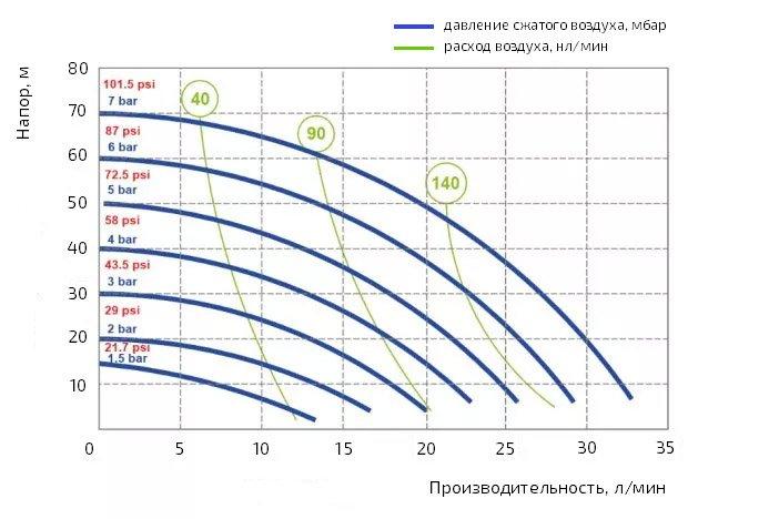 График производительности насоса Duotek AF0030M