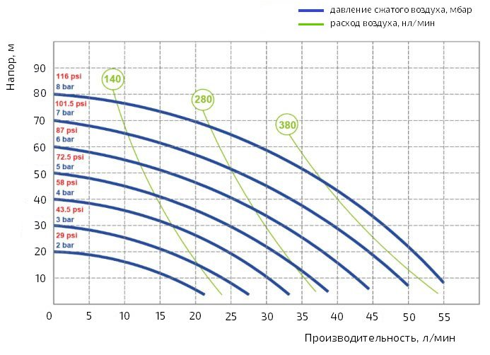 График производительности насоса Duotek AF0055AL