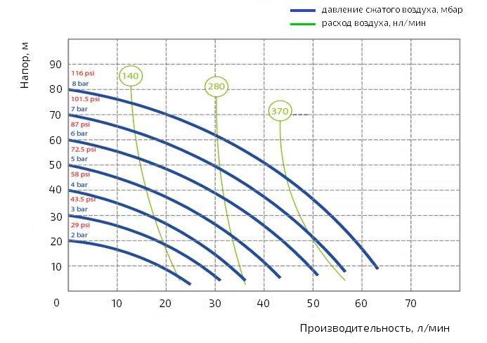 График производительности насоса Duotek AF0060S