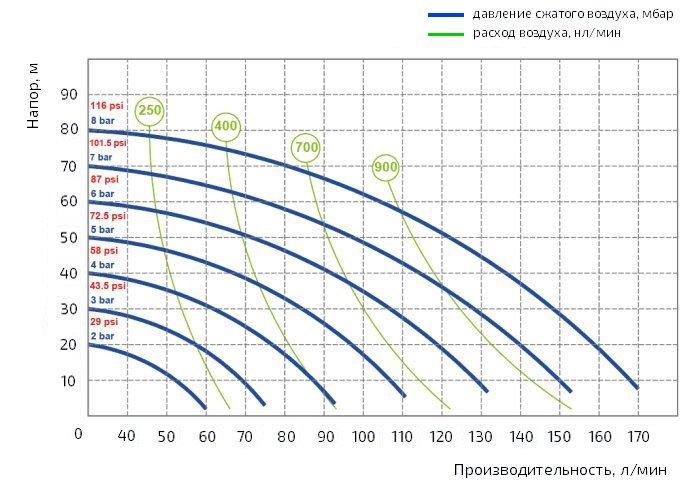 График производительности насоса Duotek AF0170K