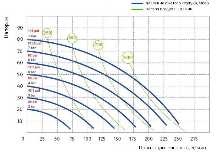График производительности насоса Duotek AF0252P