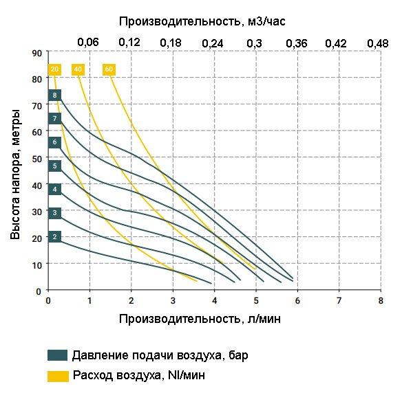 График зависимости характеристик насоса MIDGERBOX-P от давления сжатого воздуха