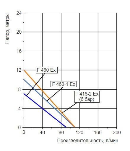 График производительности насосной трубы Flux F425ExS-41/34-1000 с разными взрывозащищенными двигателями