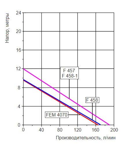 График производительности насосной трубы Flux F424PP-41/36-1200 с разными двигателями