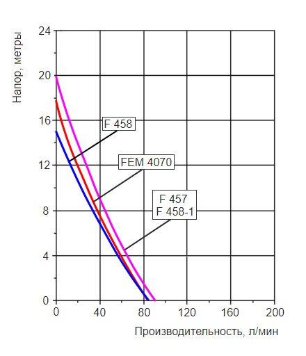 График производительности насосной трубы Flux F424PP-41/35Z-1000 с разными двигателями