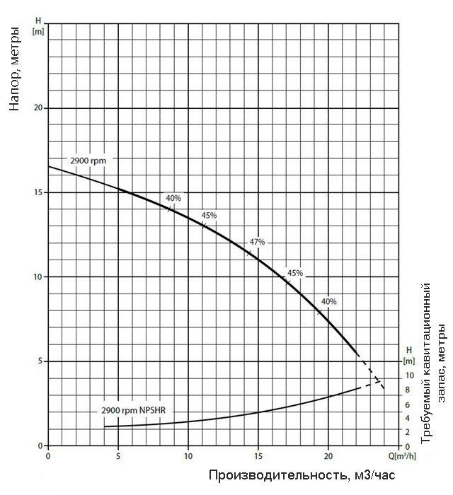 График производительности насоса Varisco JE 1-110 G10 MT20