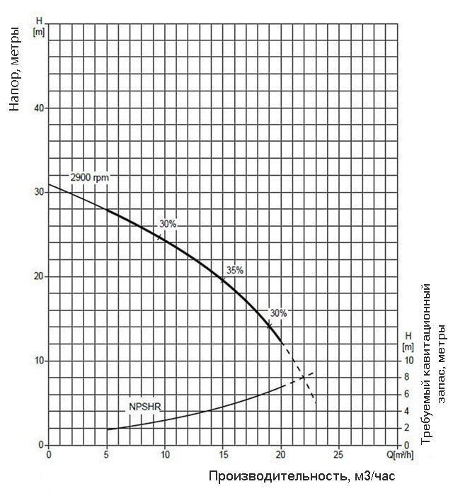 График производительности насоса Varisco JE 1-160 G30 MT20