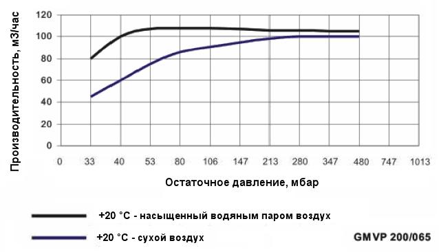 График производительности насоса Ангара GMVP 200/065 при различной влажности воздуха