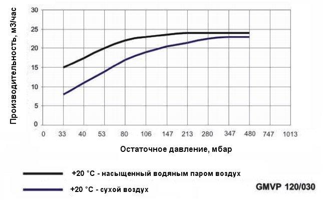 График производительности насоса Ангара GMVP 120/030 при различной влажности воздуха