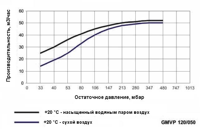 График производительности насоса Ангара GMVP 120/050 при различной влажности воздуха
