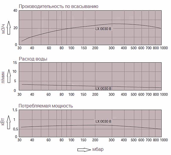 Графики технических характеристик насоса Dolphin LX 0030 B