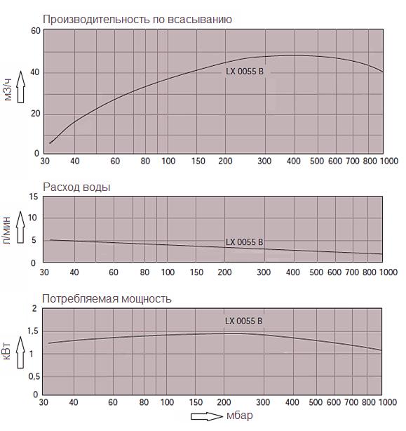 Графики технических характеристик насоса Dolphin LX 0055 B