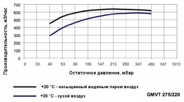 График производительности насоса Ангара GMVT 275/220 при различной влажности воздуха