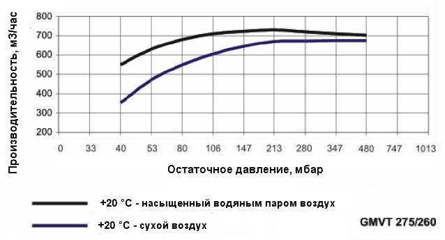 График производительности насоса Ангара GMVT 275/260 при различной влажности воздуха