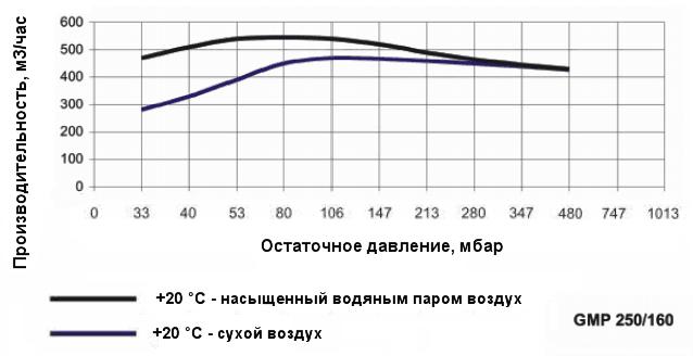 График производительности насоса Ангара GMP 250/160 при различной влажности воздуха