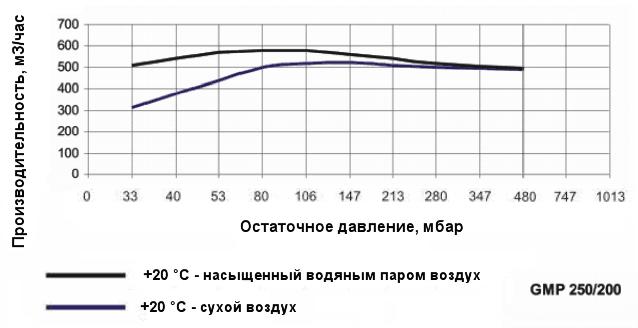 График производительности насоса Ангара GMP 250/200 при различной влажности воздуха