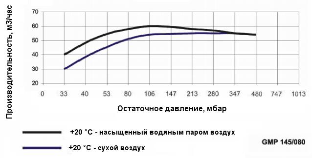 График производительности насоса Ангара GMP 145/080 при различной влажности воздуха
