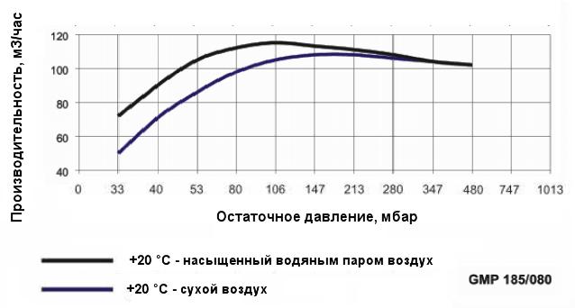 График производительности насоса Ангара GMP 185/080 при различной влажности воздуха