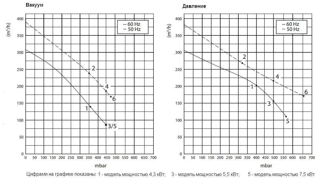 Графики рабочих характеристик GreenTech 2RB 720-055