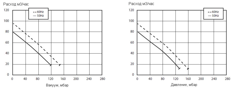Графики рабочих характеристик GreenTech 2RB 210-M004