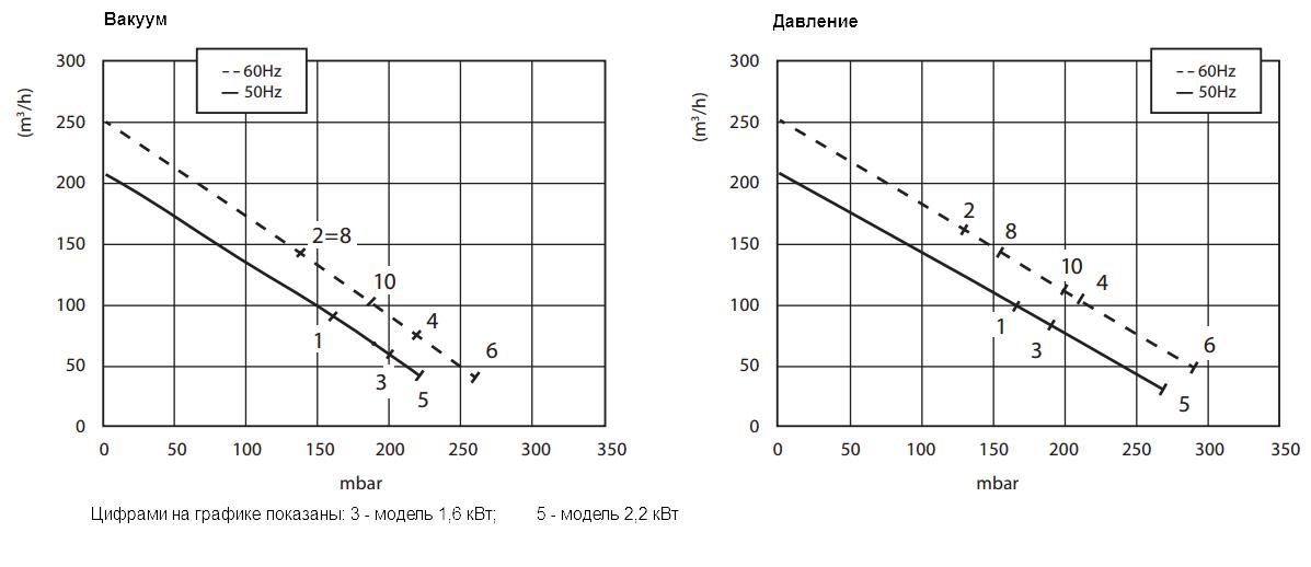 Графики рабочих характеристик GreenTech 2RB 510-022