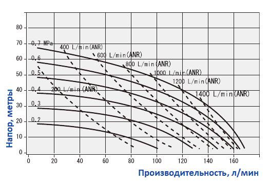 График рабочих характеристик насоса Yamada NDP-25BAH