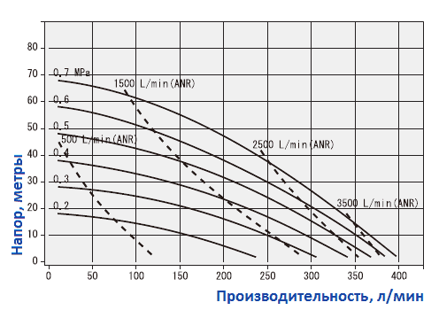 График рабочих характеристик насоса Yamada NDP-40BAH-RC