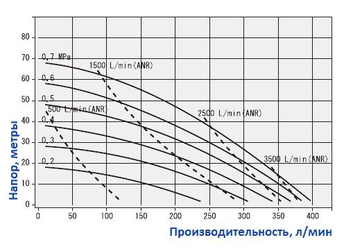 График рабочих характеристик насоса Yamada NDP-40BFH